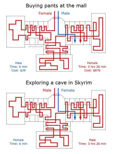 men and women vs mall and skyrim