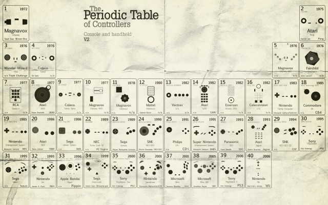 the periodic table of controllers.jpg