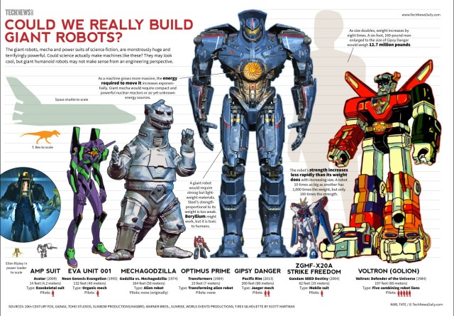 coudl we really build giant robots.jpg