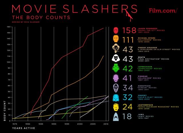 Movie Slashers Body Counts.jpg