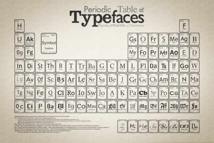 Periodic Table of Typefaces.jpg