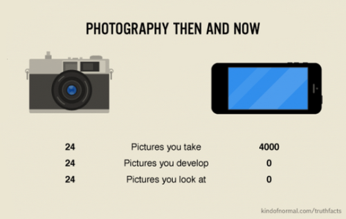 Photography then and now.png
