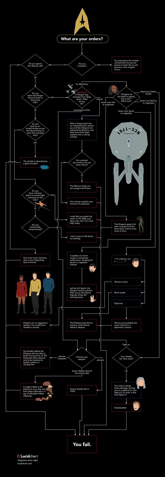 star trek logic path.png