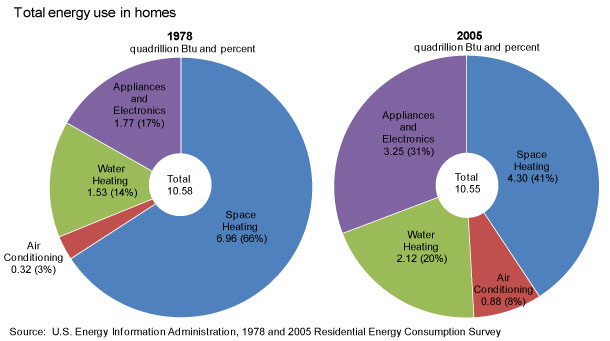 household_energyuse_pie-lg.jpeg (34 KB)