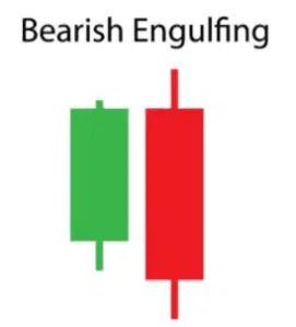 bearish-engulfing