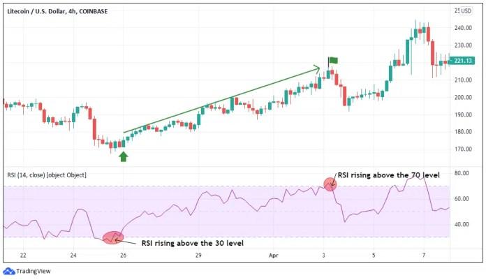 Top Altcoin Trading Indicators - RSI Buy