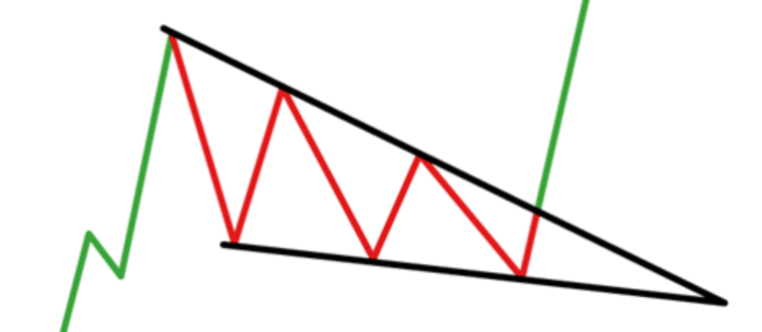 Directional Wedges - Top 7 Chart Forex Patterns