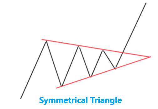 Symmetrical Triangle - Top 7 Chart Forex Patterns