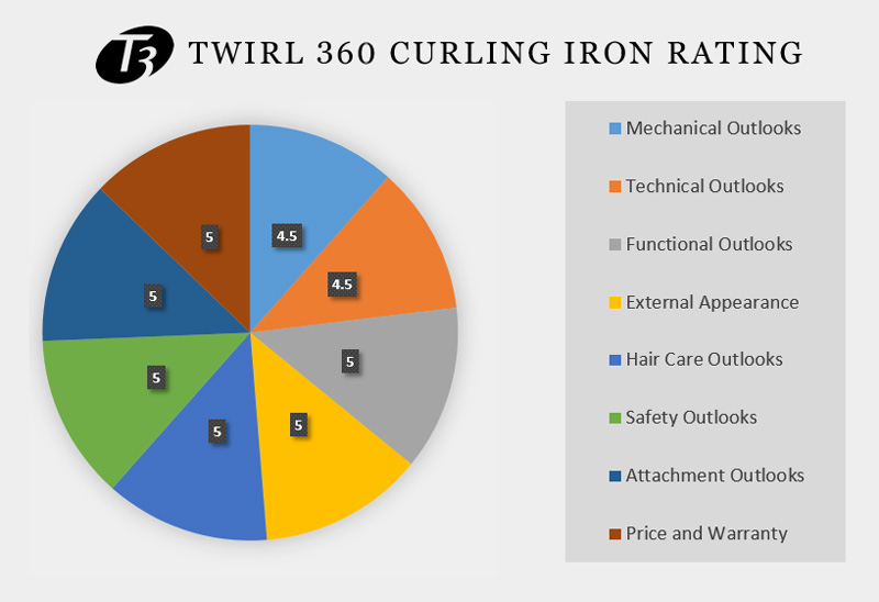 T3 Twirl 360 Curling Iron Graphical Overview
