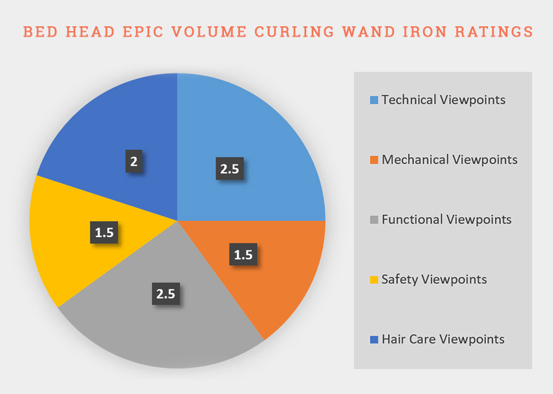 Bed Head Epic Volume Curling Wand Iron Ratings
