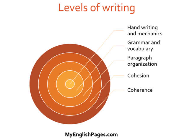 Levels of writing (how to teach writing)