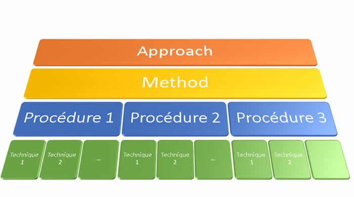 The difference between apprroach, method, procedure and technique