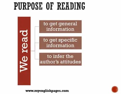 Purpose of reading comprehension