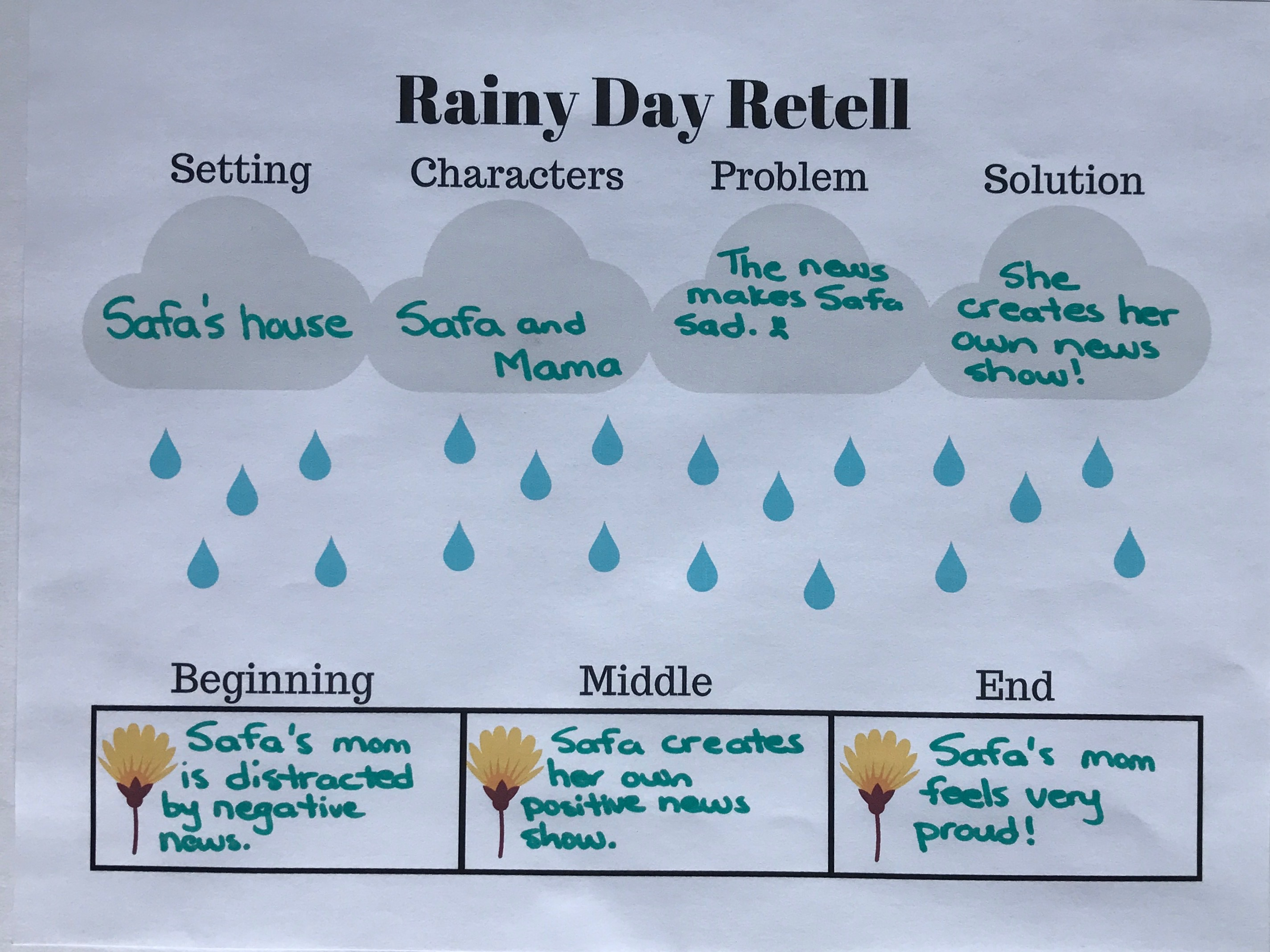 Story Retell Activities My Everyday Classroom