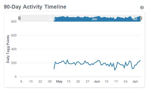 90 day activity timeline