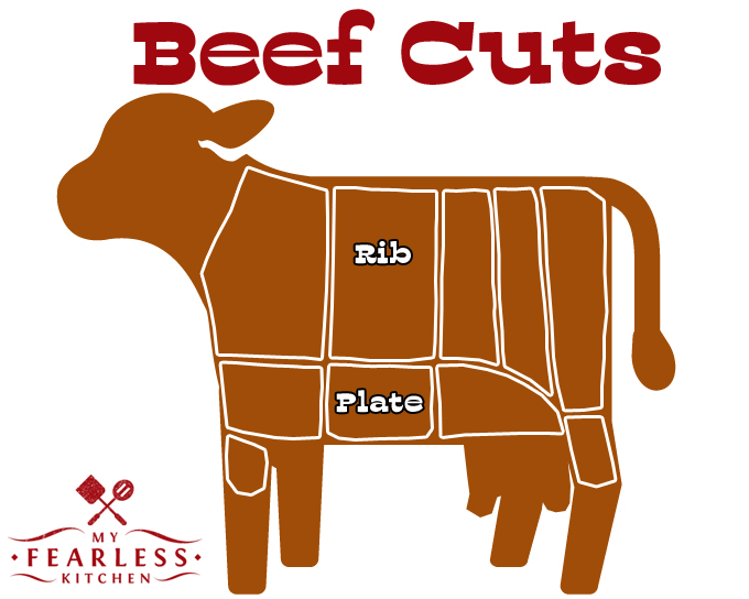 What's the Difference Between Beef & Pork Ribs? from My Fearless Kitchen. Ribs are ribs, right? Well... not exactly. It turns out there are some differences between beef and pork ribs, and not just in where they come from.