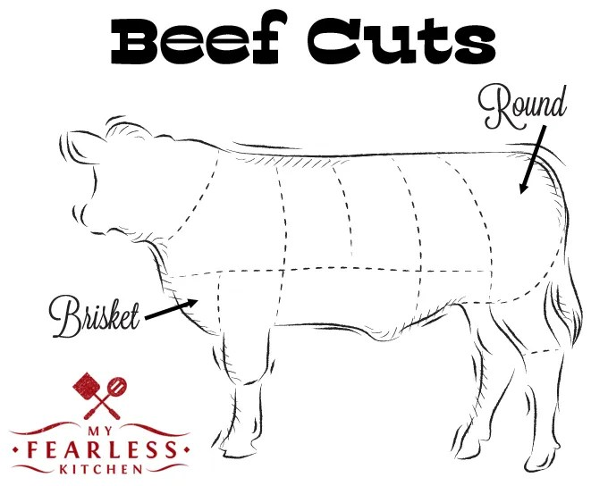 diagram of where the round and brisket beef cuts are from