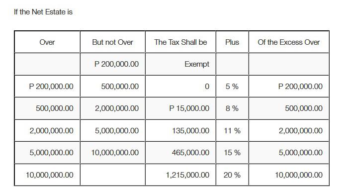 Estate Tax January 1 2017
