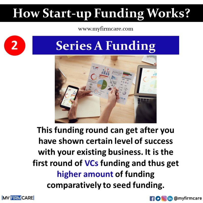 what is series A funding