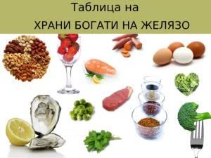 Анемия, хранителен режим, диета, My Flame