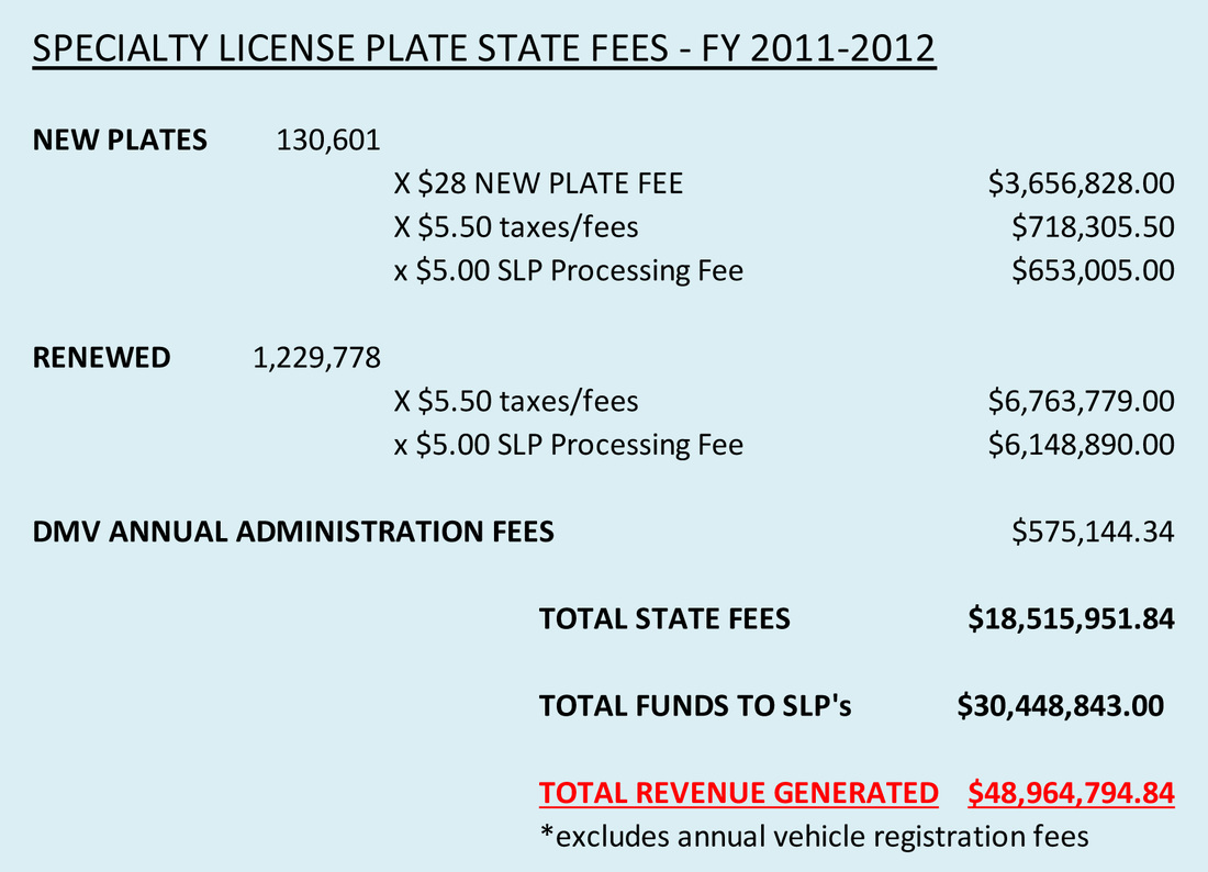 Florida Registration Renewal Fee