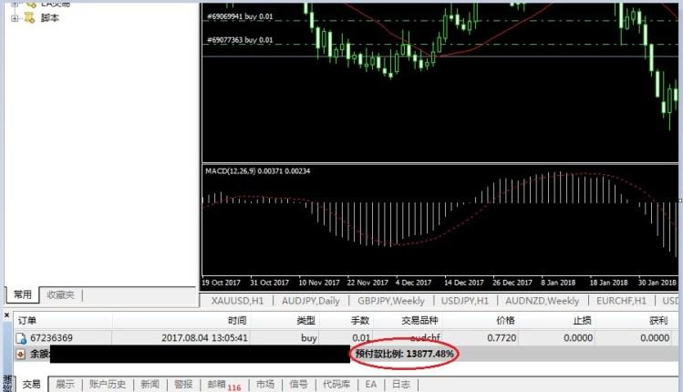 Forex mt4 max margin level