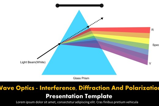 Wave Optics - Interference, Diffraction And Polarization