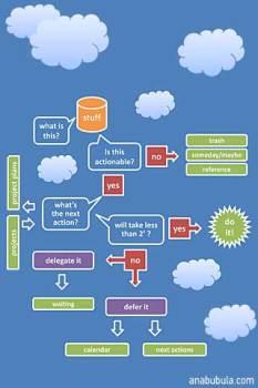 gtd processing diagram