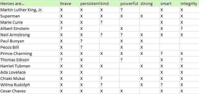 hero characteristic chart