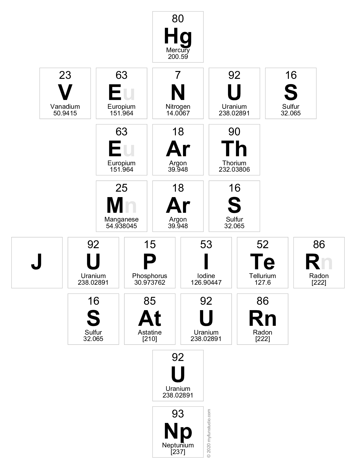 Planets Of The Solar System As Elements