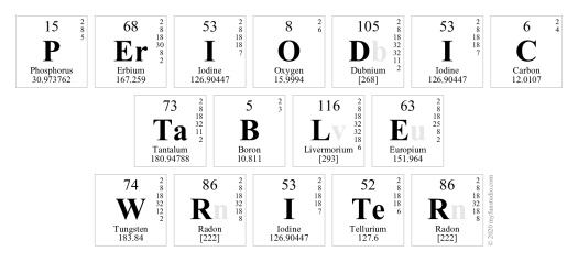 Periodic table element flash cards printable periodic diagrams periodic table flash cards pdf diagrams science urtaz Image collections