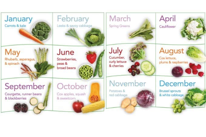 Eating in Season chart