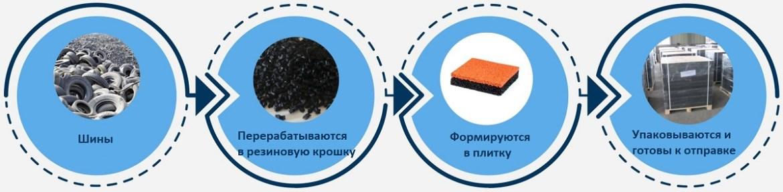 резиновая плитка в Украине