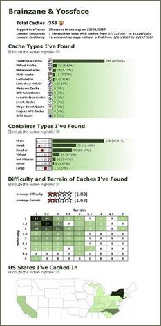 géocaching statistique profil