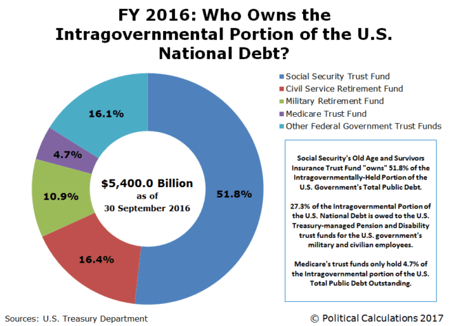 Image result for U.S. debt as of July 15, 2017