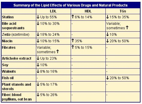 Summary of the Lipid Effects of Various Drugs on Hyperlipidemia