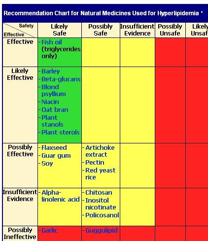 Natural Medicines To Treat High Cholesterol