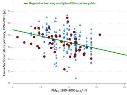 Life Expectancies in 51 Metropolitan Areas in the US, 1997–2001
