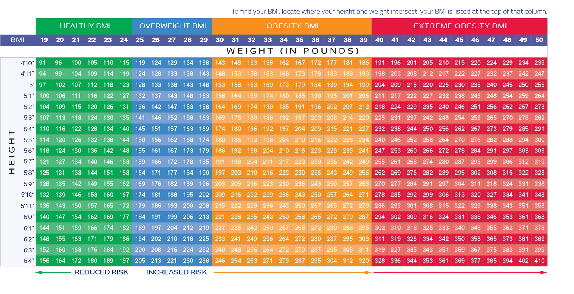 Body Mass Index Bmi What S Your Number