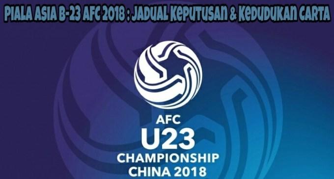 Piala Asia B-23 AFC 2018 : Jadual Keputusan dan Kedudukan Carta Terkini