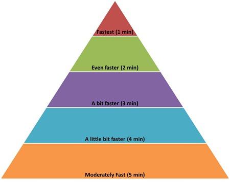 Pyramid Runs