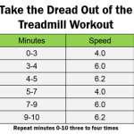 How to Take the Dread Out of the Treadmill