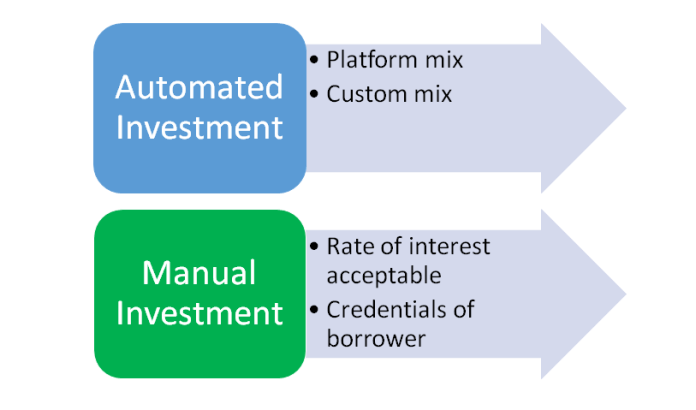 Automated Manual Investment