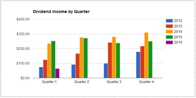 Dividend income by Quarter January 2016