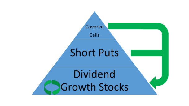 using options to create investment income