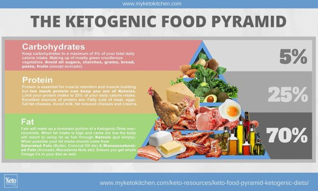 Keto Food Pyramid For Ketogenic Diets [infographic]