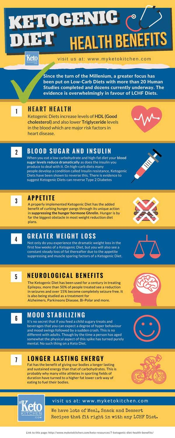 "How Long Does It Take To Get Into Ketosis? - ""Easy Tips ..."