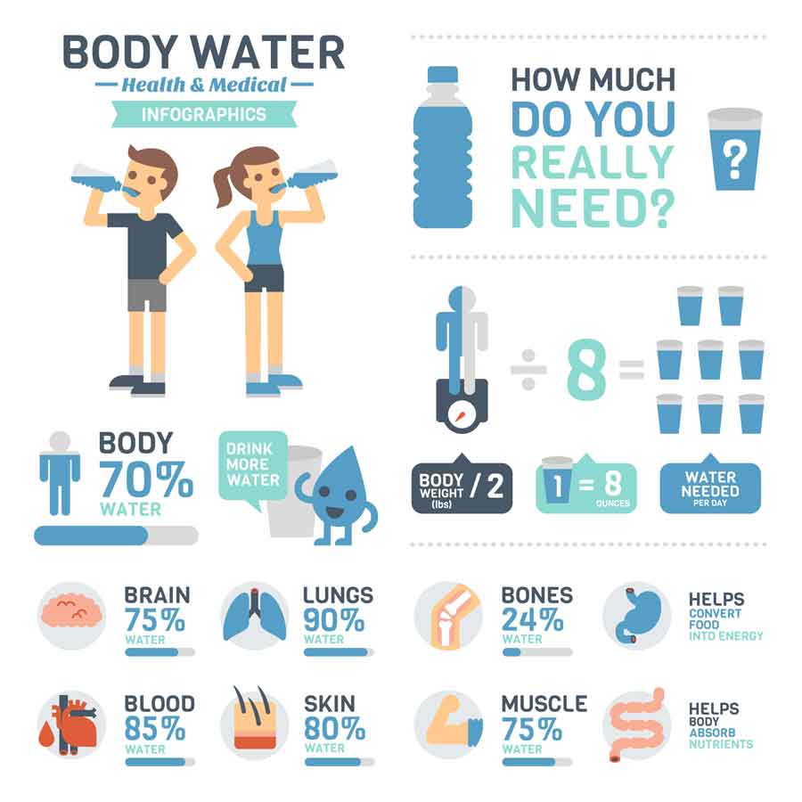 Drink plenty of water when starting a ketogenic diet.
