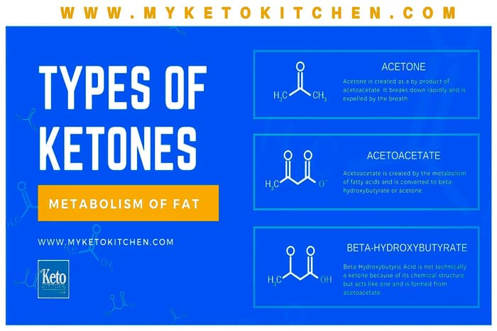 What are ketones