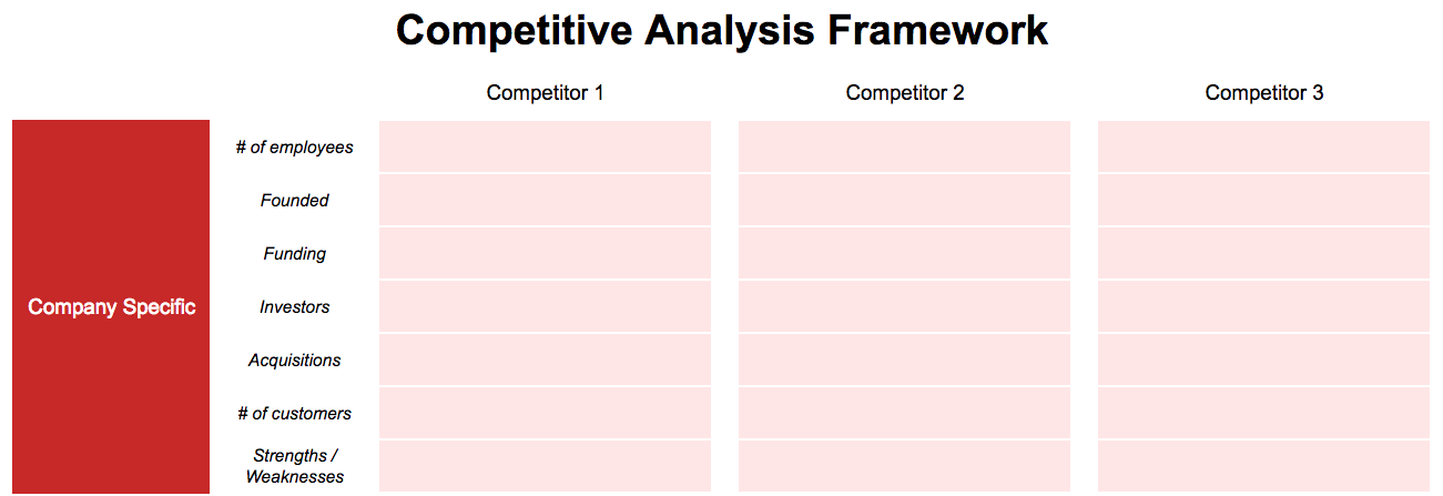This helps you identify opportunities. Competitive Analysis How To Conduct A Competitive Analysis